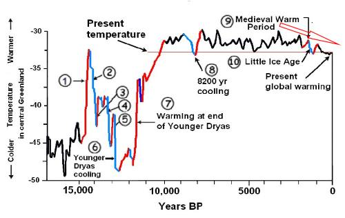 This graph shows and overall downward trend in temperatures for the last 3,000 years